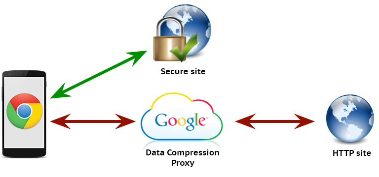Chrome Compression Proxy